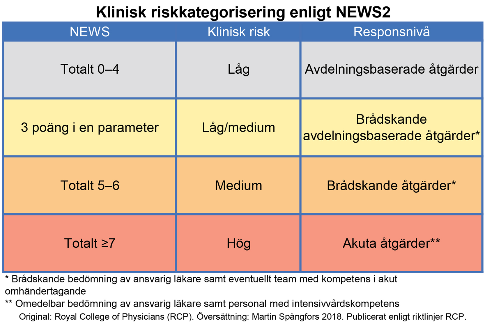 Bild som visar National Early Warning Score (NEWS)